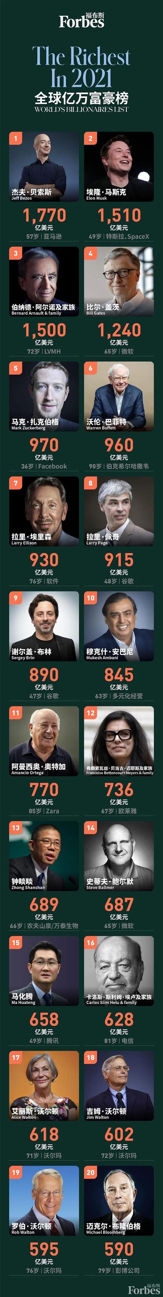 福布斯2021全球亿万富豪榜:贝索斯蝉联第一 马斯克飙升第二 马化腾第十五