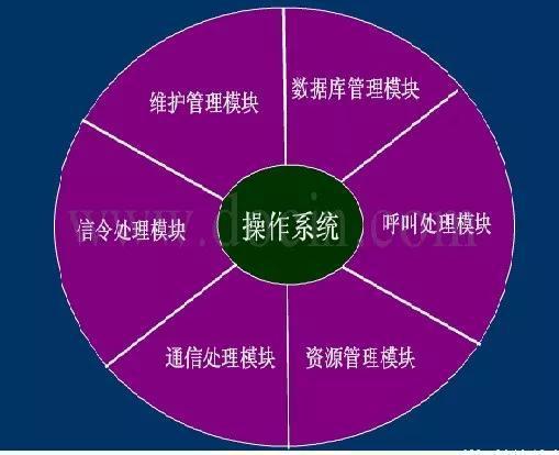 图注:C&C08的主机软件结构,最核心的就是操作系统