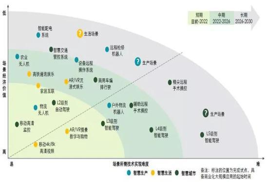 ▲ 中国运营商的5G应用探索