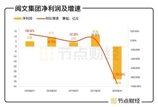 数据来源:阅文集团历年财报