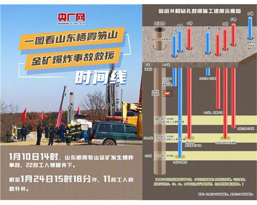 栖霞金矿爆炸事故救援时间线,来源:央广网