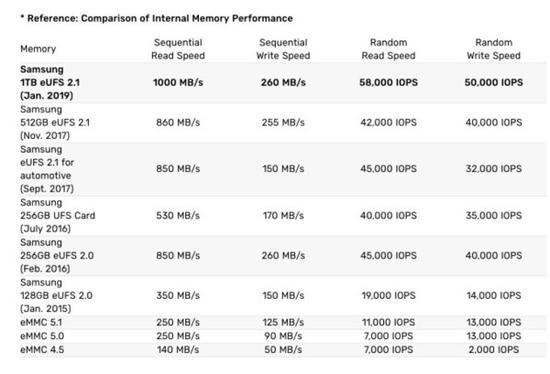 芯片读取速度高达1000MB/s