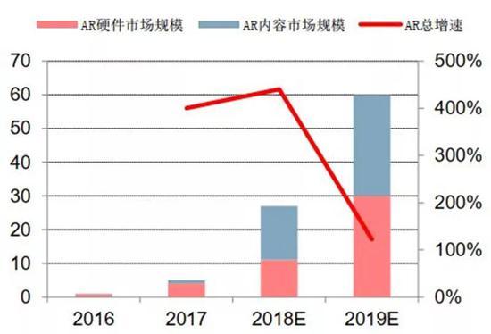 ▲ AR全球市场规模预测