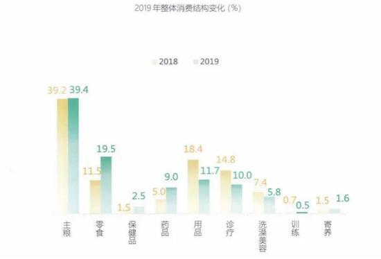 来源:《2019中国宠物行业白皮书》