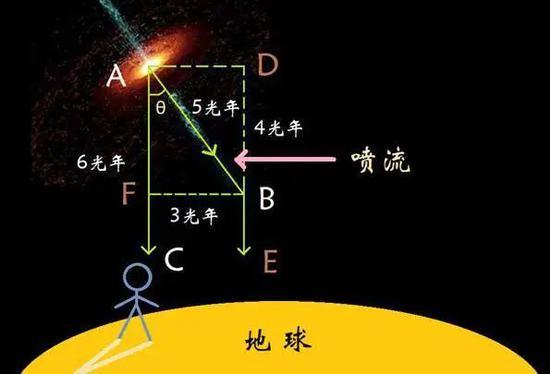 图12 视超光速产生的因为