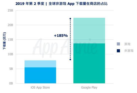 第2季度全球App下载量超303亿次 Google Play比iOS高出185%