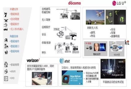 ▲海外运营商的5G应用探索