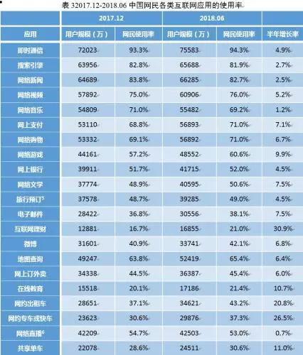 图片来源:中国互联网络信息中心(CNNIC)报告