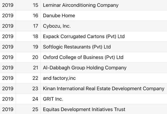 亚洲最佳中小企职场榜单