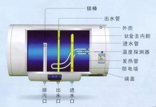 储水式电热水器工作原理