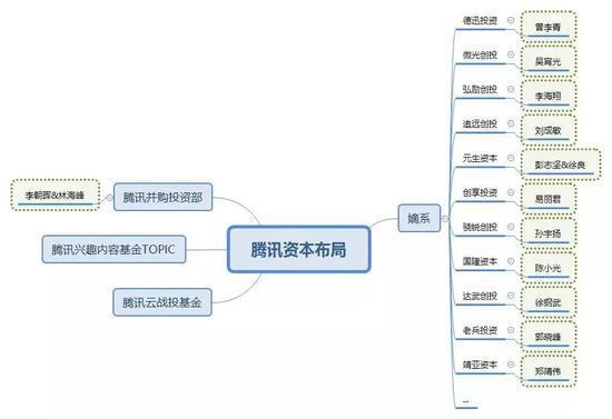 腾讯资本布局(非官方)