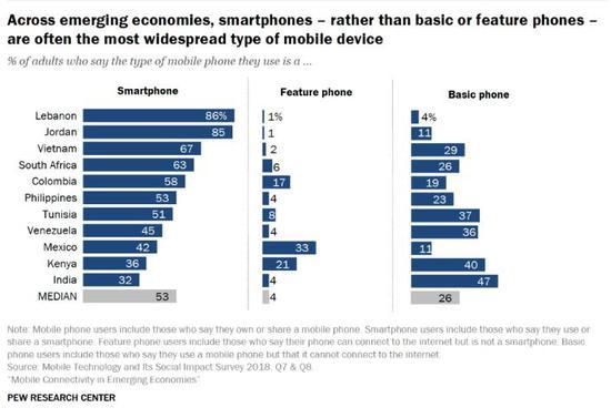 ▲11个新兴和发展中国家成年用户手机机型使用情况 (来源:美国皮尤研究中心)