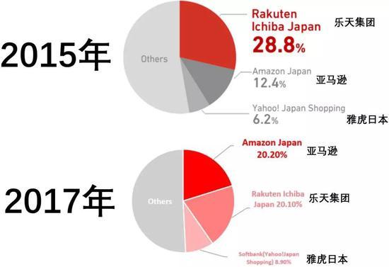 数据来源:E-commerce Trends in Japan