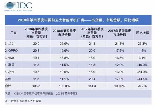 2018年Q4小米手机同比负增长(图源:IDC)