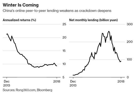 随着打击行动的加深,中国的在线P2P贷款减弱