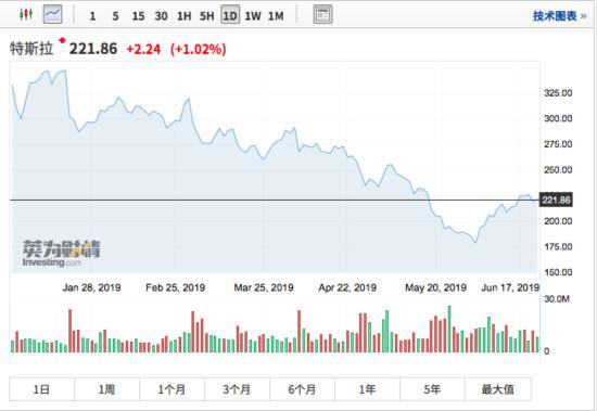 """特斯拉近期股价迎来一波反弹 马斯克终于学会""""安静""""?"""