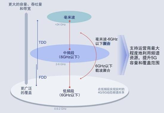 高通推出了全新X60芯片 为什么要推动5G进程部署?