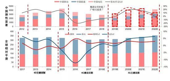 ▲中国及全球电信运营商固定资产投资(中国(亿元),全球(十亿美元))