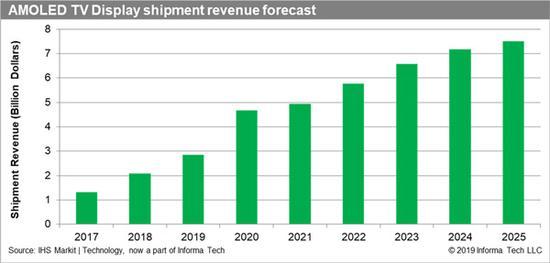 百亿美元加持,OLED电视如何在技术创新中突围
