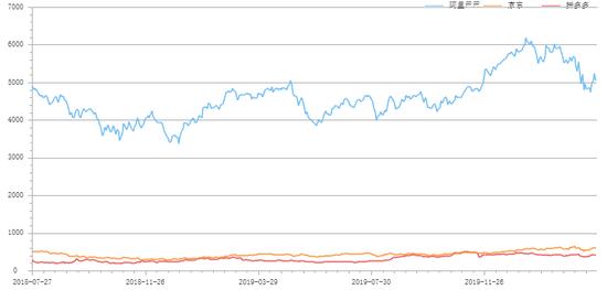 阿里、京东、拼多多市值对比 数据截止3月28日,来源于东方财富Choice数据