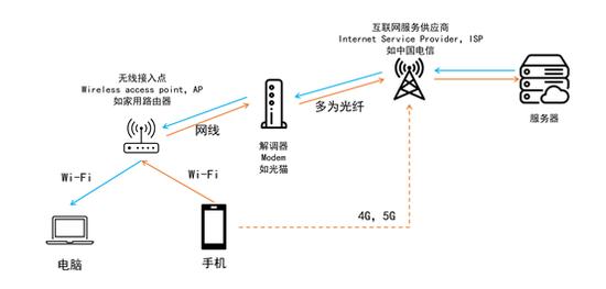 大多数应用程序在不同设备间传输文件的方式(图片来源:flaticon)