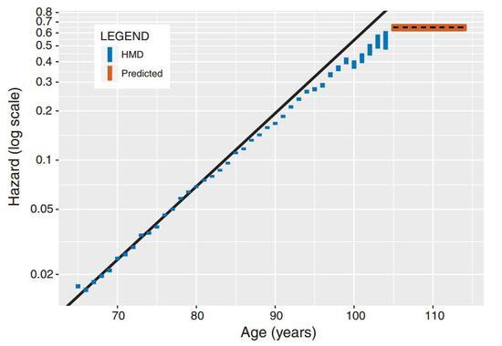 从80岁开始,死亡风险增长变缓,在105岁进入平台期