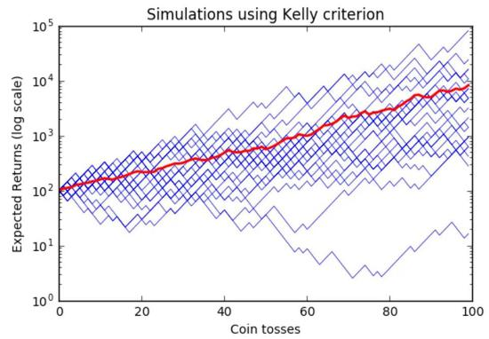 凯利公式(红线)在100次硬币赌局模拟中的收入