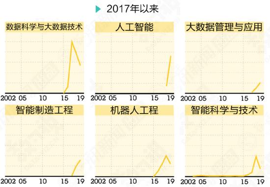 谷雨数据:《近20年来,新增热门专业数量变化》。这里列举新增数量变动最大的9个专业,采用普通高等学校本科专业备案和审批名单数据统计