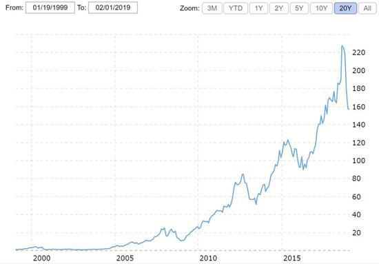 苹果过去十年的股价走势,图片来源:macrotrends
