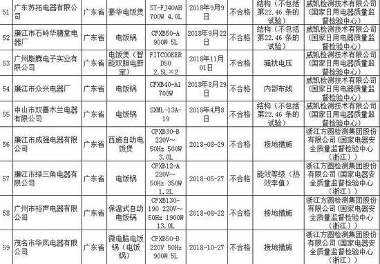 9批次自动电饭锅不合格 来源:市场监管总局