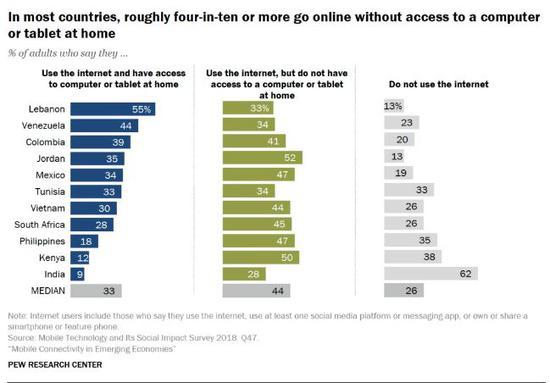 ▲11个国家成年用户家庭接入网络情况(来源:美国皮尤研究中心)