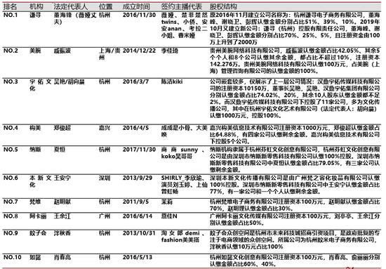 中国排名前10位的MCN机构状况 /图源:招行证券行业专题报告