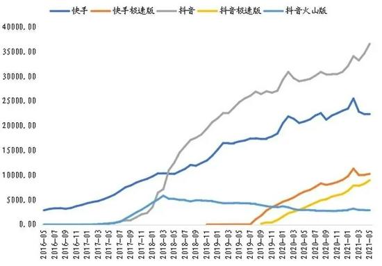 图源:东北证券 / 快手、抖音DAU差距正在拉大