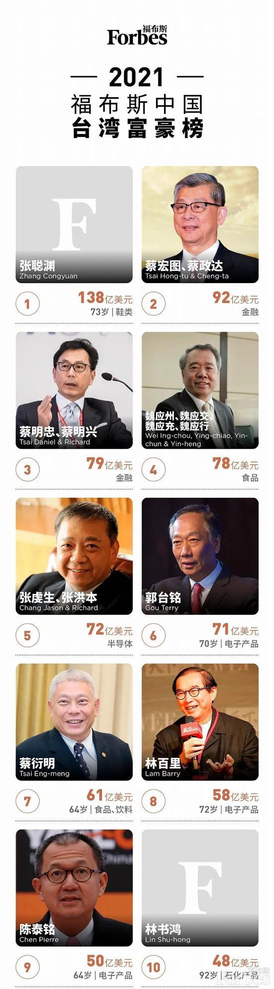 福布斯公布2021中国台湾富豪榜 台积电张忠谋等上榜