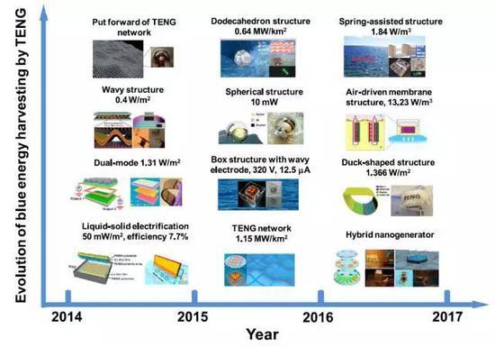 蓝色能源器件的组织及性能演化