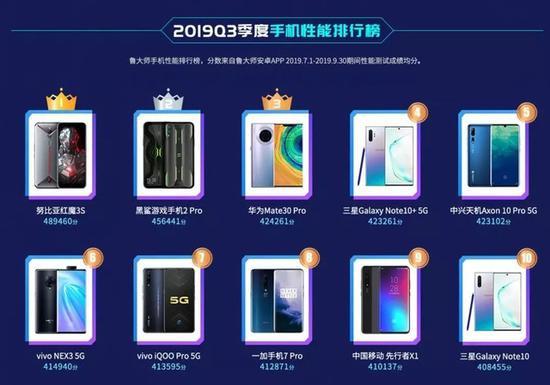 鲁大师发布Q3季度安卓手机性能榜,两款游戏新机拿下前两名
