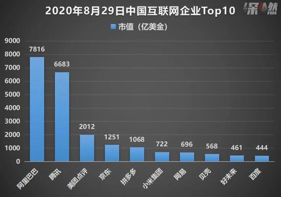 中国互联网上市企业市值TOP10对比 数据来源 / 雪球 制图 / 深燃财经