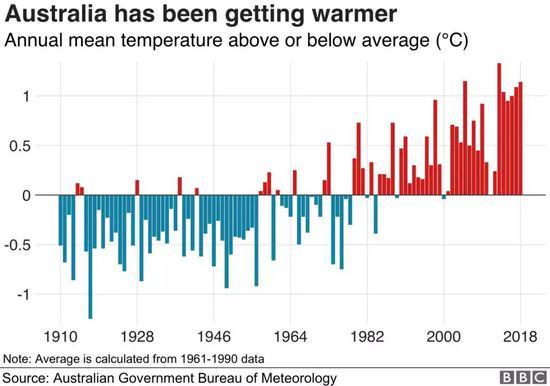澳大利亚年平均气温转折图