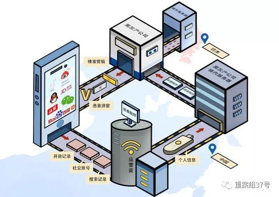 ▲上市公司盗窃用户数据作案流程。 图片来源/越城公安微信公众号