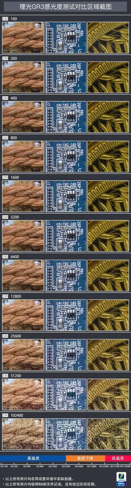 理光GR3控噪能力测试