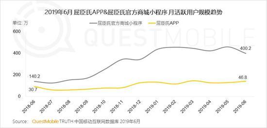 中国移动互联网2019半年大报告-CNMOAD 中文移动营销资讯 49