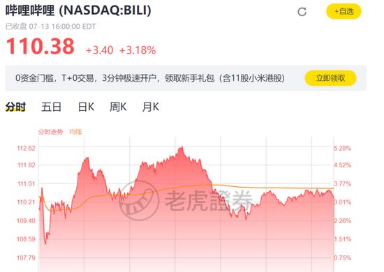 哔哩哔哩7月14日美股收盘股价。来源:老虎证券