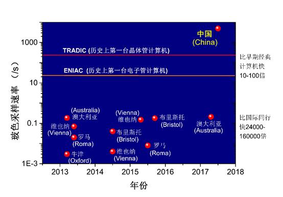 图五 2017年以及此前所有玻色采样的计算能力比较