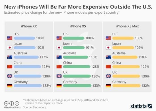 iPhone XS系列在各个国家的售价(图片来自Statista)