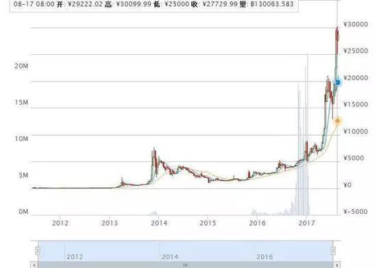 7年间比特币涨跌走势