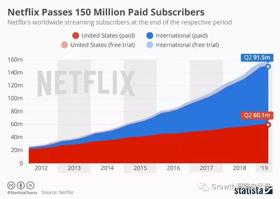 Netflix付費用戶超過1.5億,來源:Statista