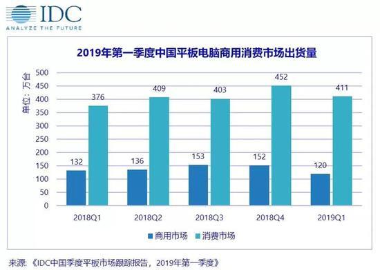 2019年第一季度中国平板电脑市场前五大厂商概览