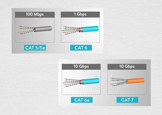 """消费者常用的网线属于双绞线结构,相关的技术标准仍在不断""""提速""""(来源于网络)"""