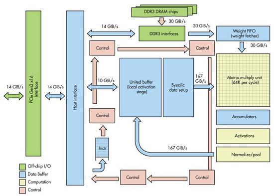 谷歌TPU架构