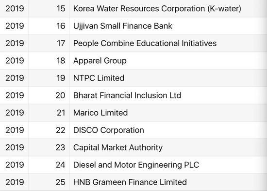 亚洲最佳大公司职场榜单